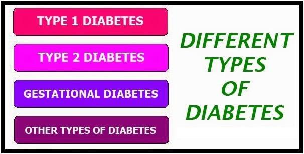 What is Diabetes Mellitus? Types of Diabetes & their Treatments