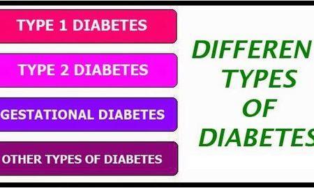 What is Diabetes Mellitus? Types of Diabetes & their Treatments