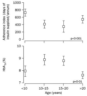 Adherence To Insulin Treatment, Glycaemic Control, And Ketoacidosis In Insulin-dependent Diabetes Mellitus