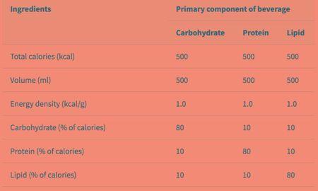 Insulin Foods List