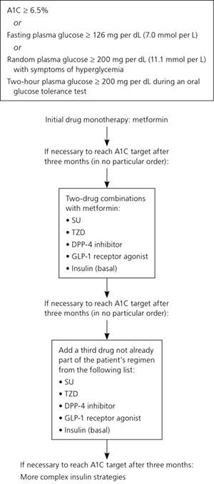 Management Of Blood Glucose With Noninsulin Therapies In Type 2 Diabetes