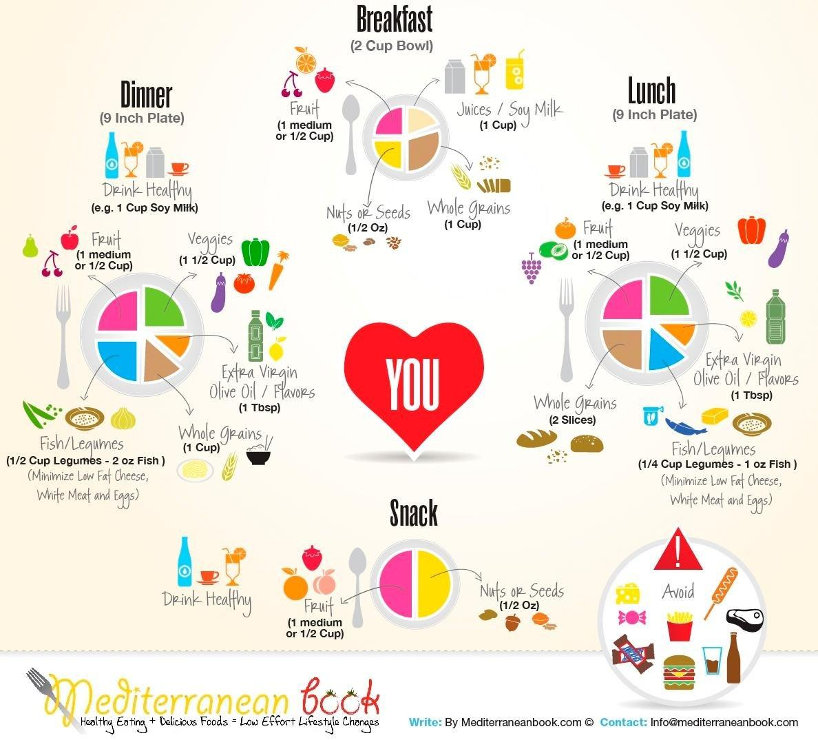The Mediterranean Diet And Diabetes