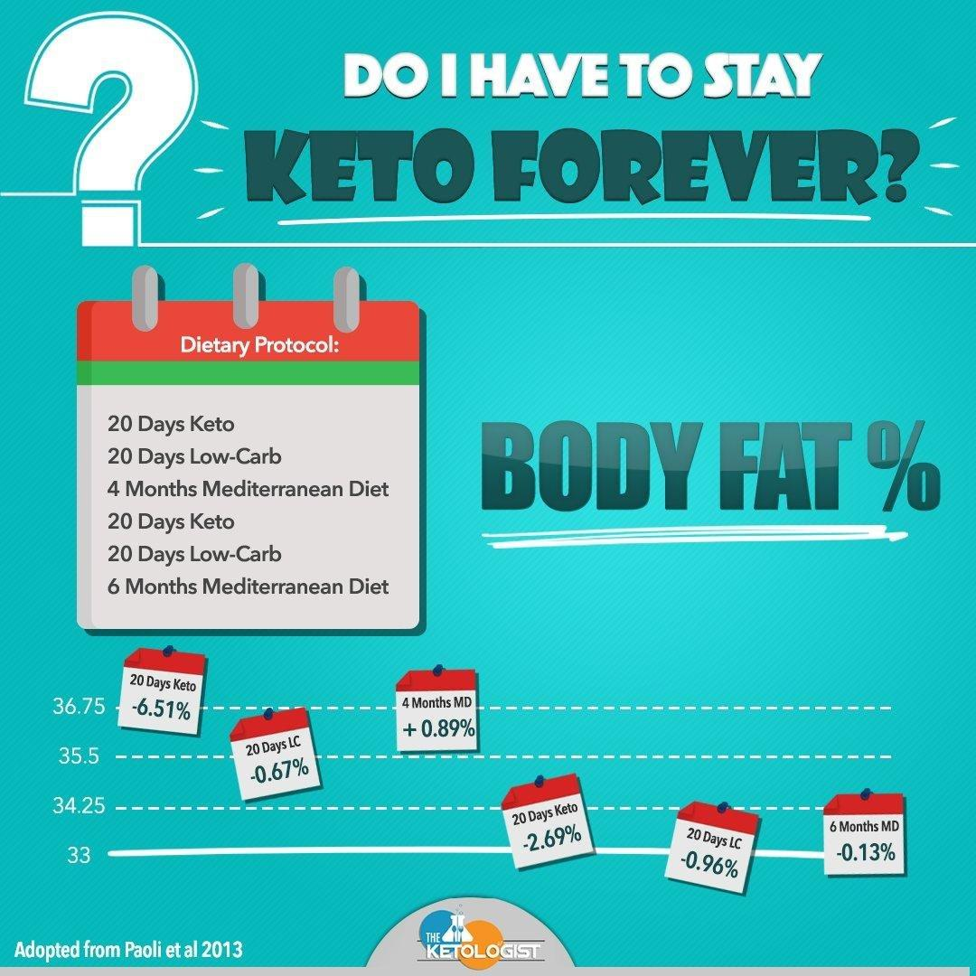 Do I Have To Stay Keto Forever?