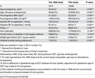 Prevalence Of Gestational Diabetes Mellitus And Its Risk Factors In Chinese Pregnant Women: A Prospective Population-based Study In Tianjin, China