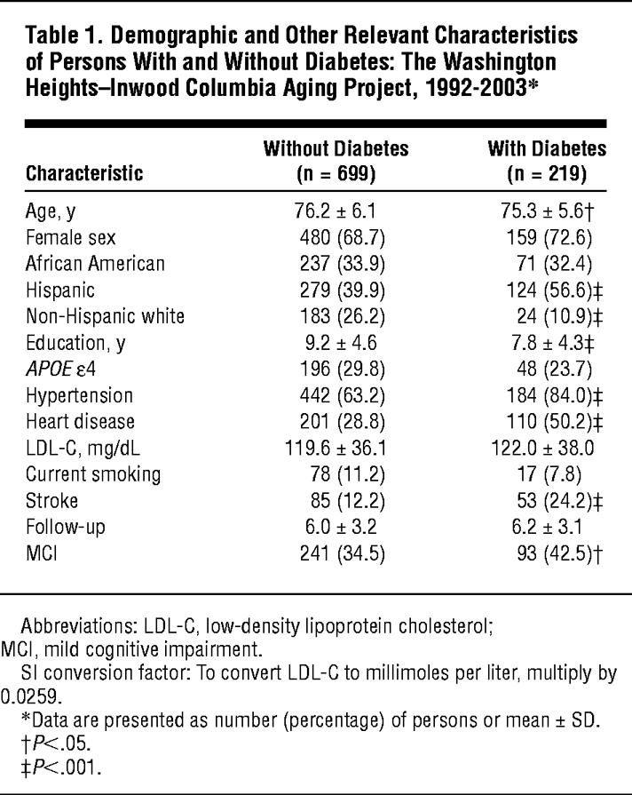 Can Diabetes Cause Cognitive Impairment?