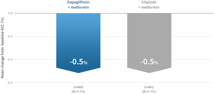 Comparable Reduction In A1c Levels Vs Combination Glipizide + Metformin