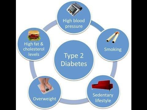 Who Is At Risk For Type 2 Diabetes?