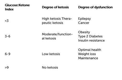 High Ketosis, Low Ketosis; Does It Matter?