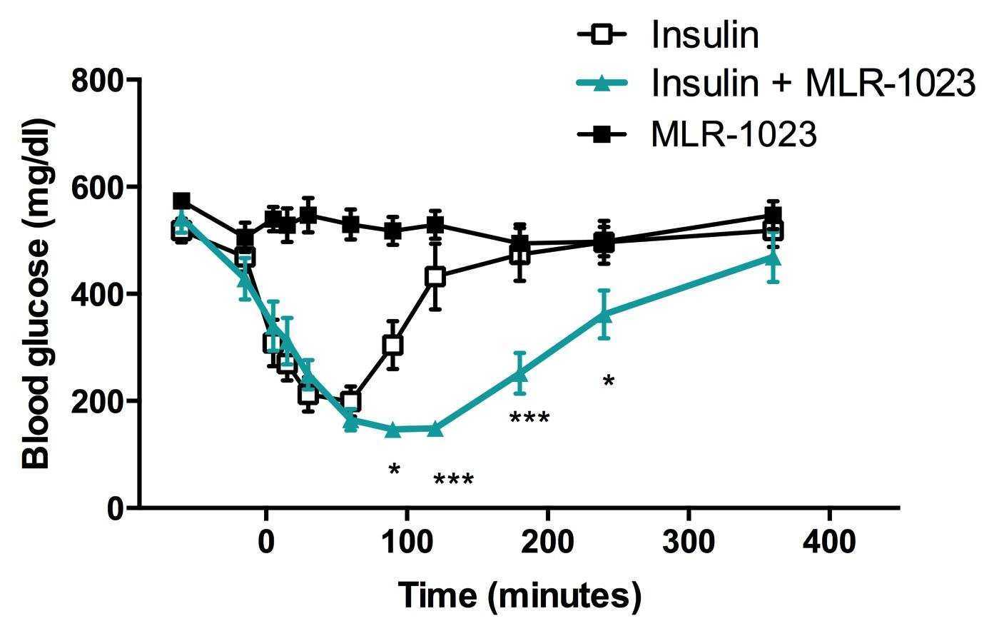 Insulin Tolerance Test Protocol Mice