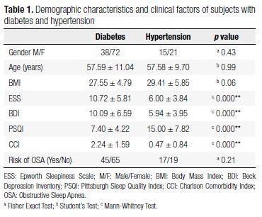 Diabetes And Sleepiness