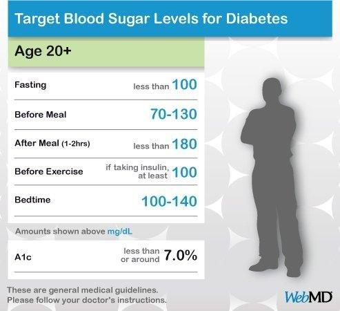 Blood Sugar Levels For Adults With Diabetes