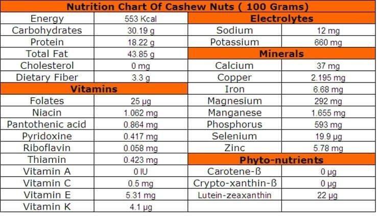 16 Amazing Health Benefits Of Cashew Nuts (kaju)