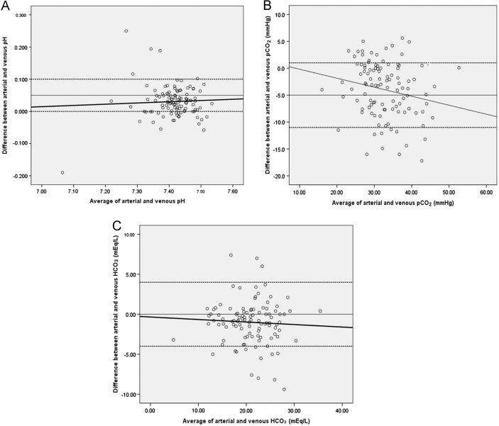 Original Article Correlation Between Peripheral Venous And Arterial Blood Gas Measurements In Patients Admitted To The Intensive Care Unit: A Single-center Study