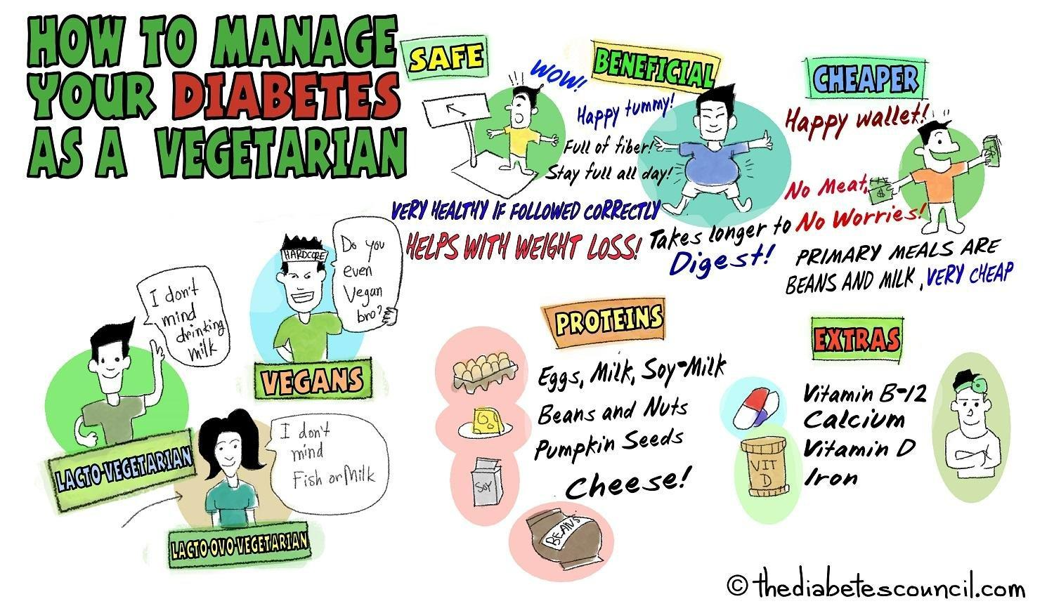 How To Manage Your Diabetes As A Vegetarian