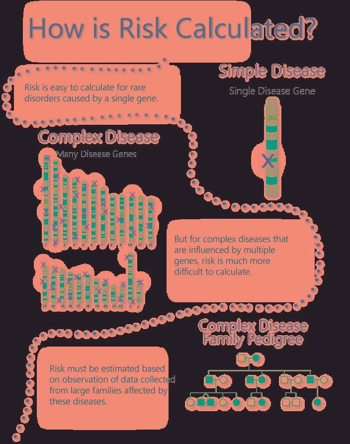 How Is Diabetes Passed Genetically?