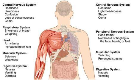 What Does Metabolic Acidosis Do To The Body?