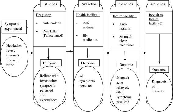 """""""in A Situation Of Rescuing Life"""": Meanings Given To Diabetes Symptoms And Care-seeking Practices Among Adults In Southeastern Tanzania: A Qualitative Inquiry"""