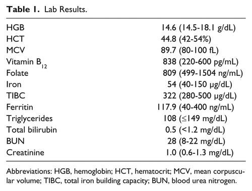 Effects Of High A1c Levels
