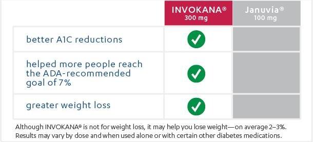 Invokana® Is Proven To Provide Better Results Than Januvia®*