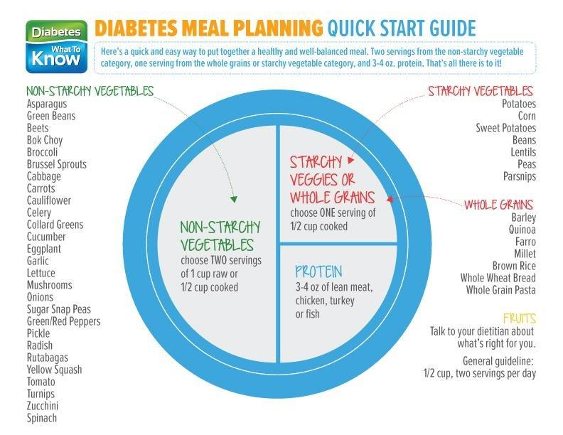 Meal Planning Quick Start Guide