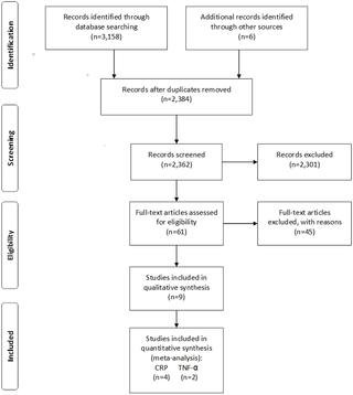 Periodontal Therapy And Systemic Inflammation In Type 2 Diabetes Mellitus: A Meta-analysis
