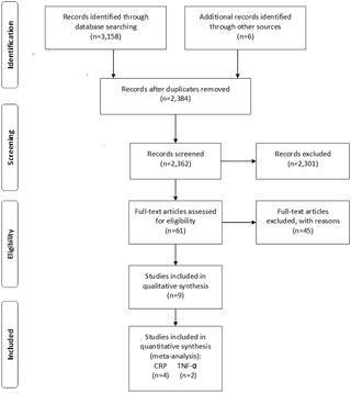 Diabetes Mellitus Periodontitis