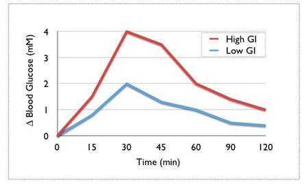 Blood Sugar Level After Eating 1 Hour