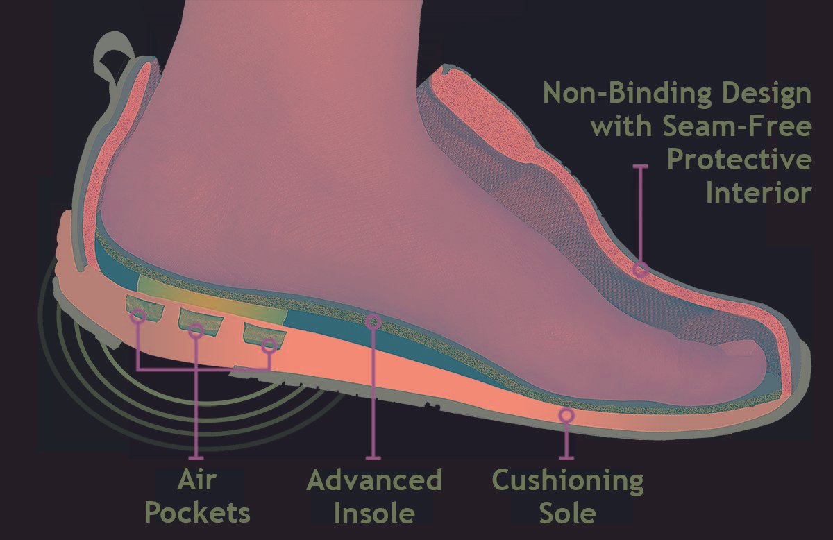 What Is Special About Diabetic Shoes?