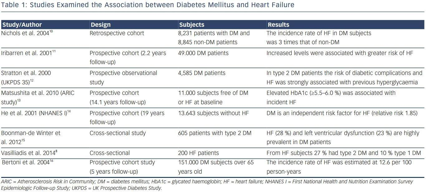 Diabetes Mellitus And Heart Failure