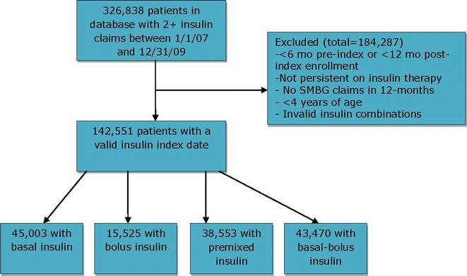 Cost Of Self-monitoring Of Blood Glucose In Canada Among Patients On An Insulin Regimen For Diabetes