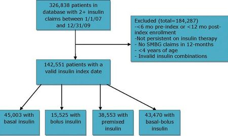 Canadian Diabetes Association. The Prevalence And Costs Of Diabetes. December 2009.