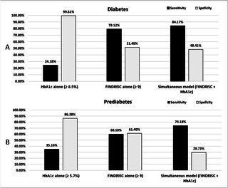 Prediabetes Screening Questionnaire