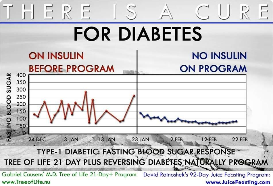 Raw Food Diet Diabetes Documentary