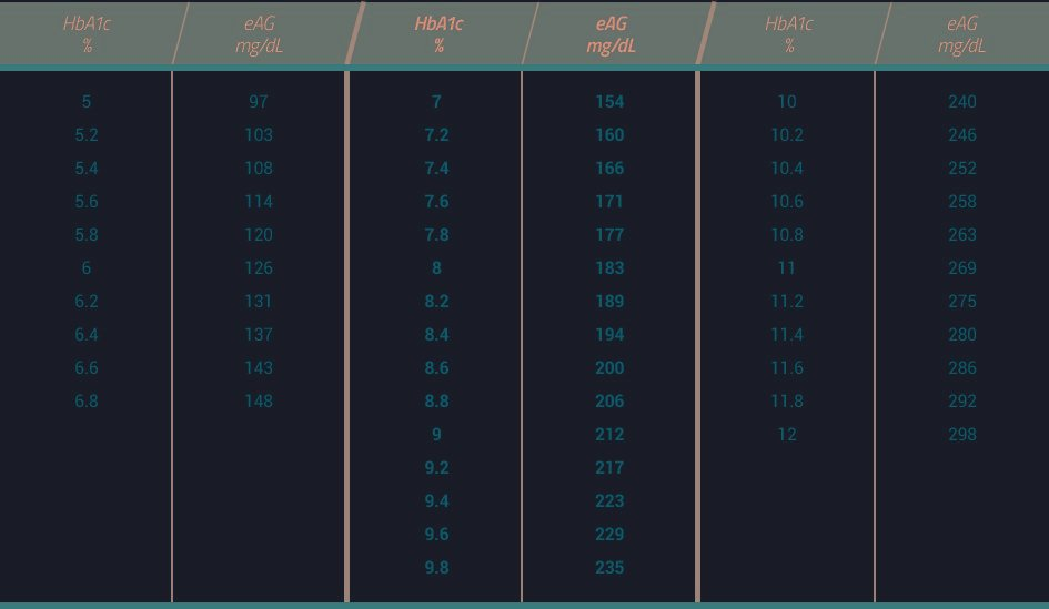 Translate A1c Into Glucose Levels