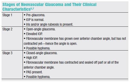 Diabetes Glaucoma Mechanism
