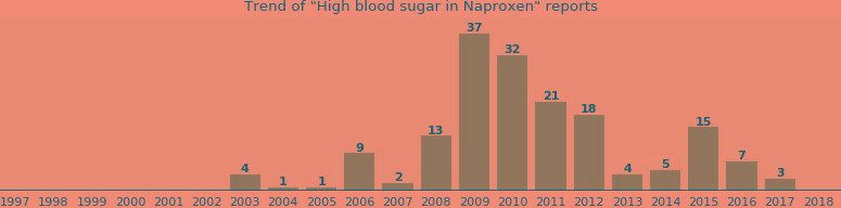Does Naproxen Affect Blood Glucose