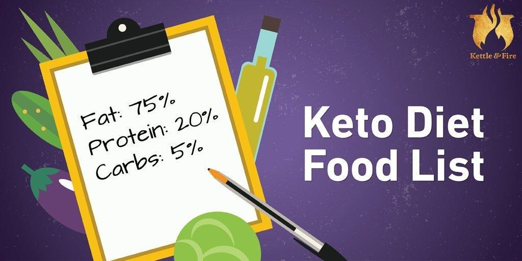 Keto Diet Food List (infographic & Pdf)