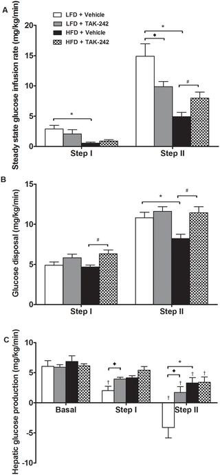 Pharmacological Tlr4 Inhibition Protects Against Acute And Chronic Fat-induced Insulin Resistance In Rats