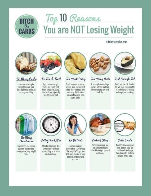 Top 10 Reasons You're Not Losing Weight