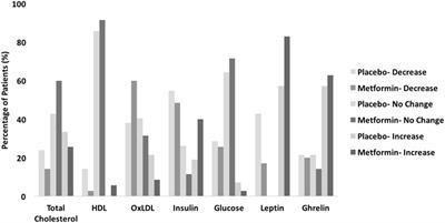 Metformin Cardiovascular Risk