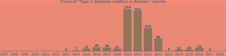 Ambien Diabetes Type 2