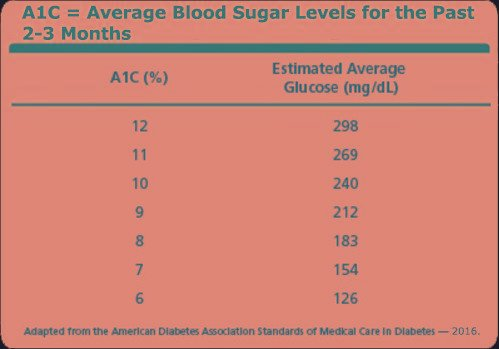 A1c Chart By Age
