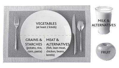 Diabetic Meal Plan Chart