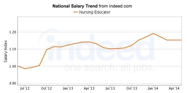 Nursing Educator Careers & Salary Outlook