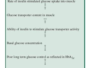 Diabetes Muscle Cramps