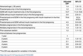 Preeclampsia: A Risk Factor For Gestational Diabetes Mellitus In Subsequent Pregnancy
