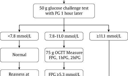 When Is Diabetes Test In Pregnancy