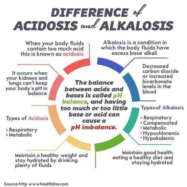 Difference Between Acidosis And Alkalosis