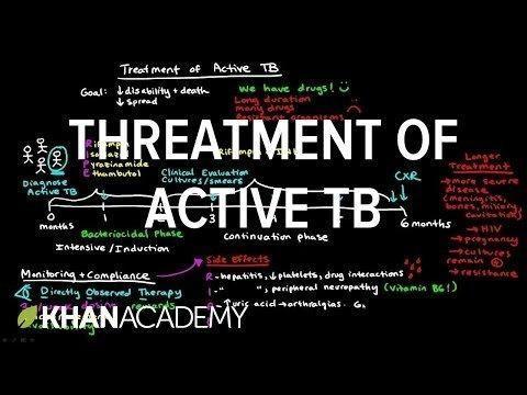 Khan Academy Diabetes Nclex