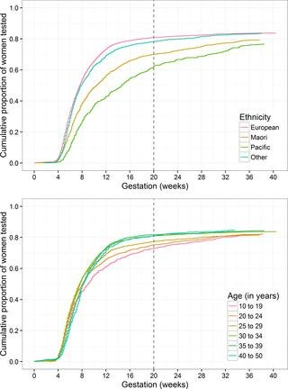 Universal Hba1c Measurement In Early Pregnancy To Detect Type 2 Diabetes Reduces Ethnic Disparities In Antenatal Diabetes Screening: A Population-based Observational Study